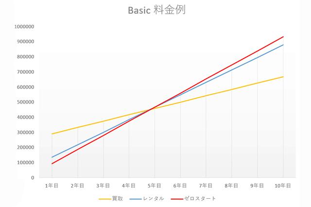 アルソックBasicの料金グラフ