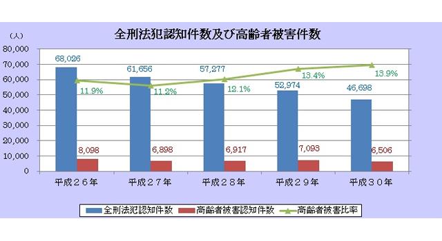 千葉県警のデータグラフ